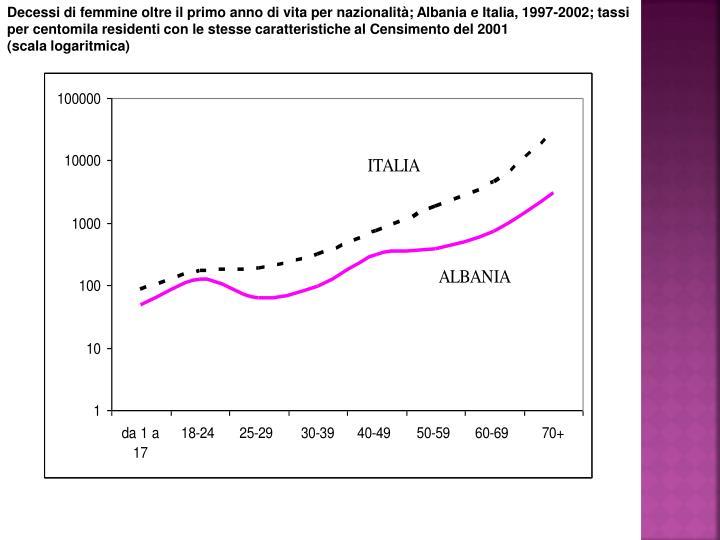 Decessi di femmine oltre il primo anno di vita per nazionalità; Albania e Italia, 1997-2002; tassi per centomila residenti con le stesse caratteristiche al Censimento del 2001