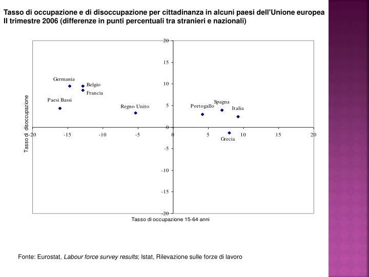 Tasso di occupazione e di disoccupazione per cittadinanza in alcuni paesi dell'Unione europea
