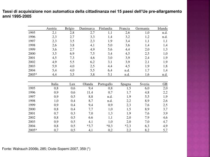 Tassi di acquisizione non automatica della cittadinanza nei 15 paesi dell'Ue pre-allargamento anni 1995-2005