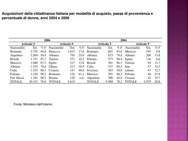 Acquisizioni della cittadinanza italiana per modalità di acquisto, paese di provenienza e