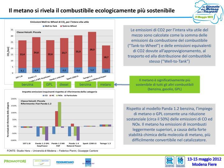 Il metano si rivela il combustibile ecologicamente più sostenibile
