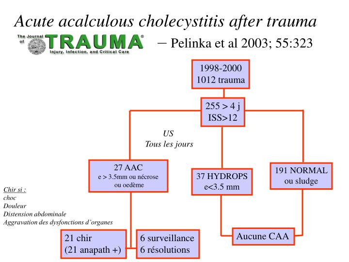 Acute acalculous cholecystitis after trauma