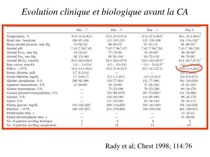 Evolution clinique et biologique avant la CA