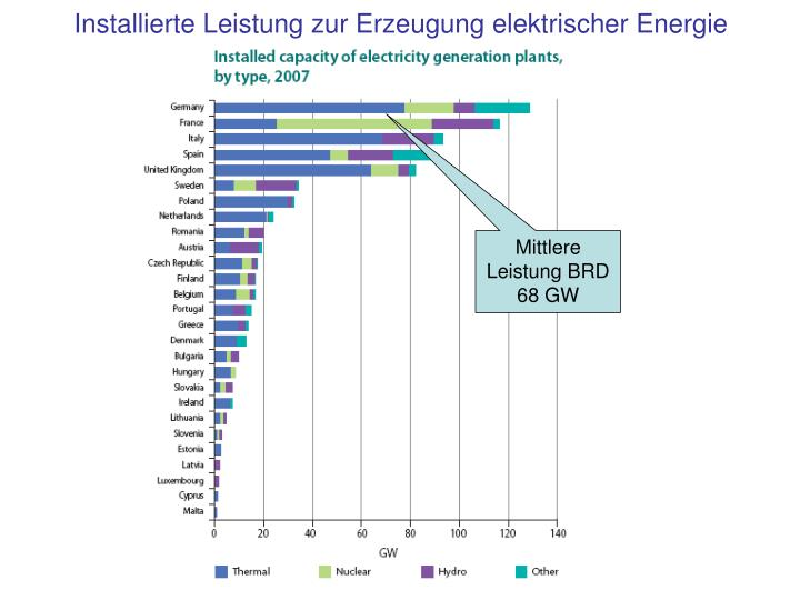 Installierte Leistung zur Erzeugung elektrischer Energie