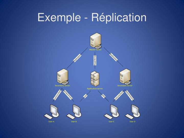 Exemple - Réplication