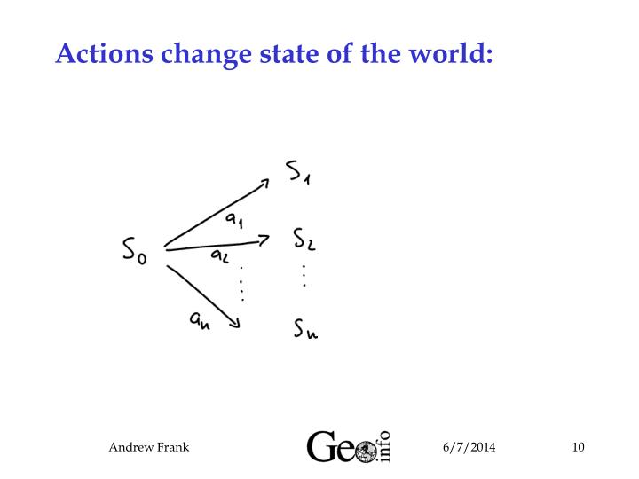 Actions change state of the world: