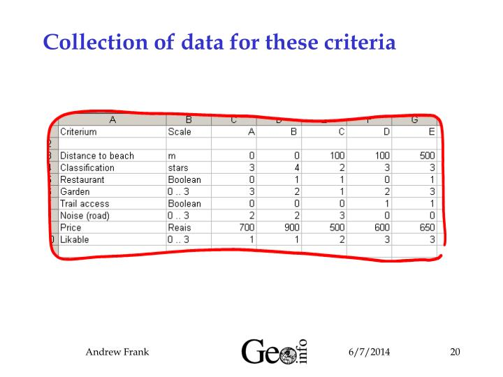 Collection of data for these criteria
