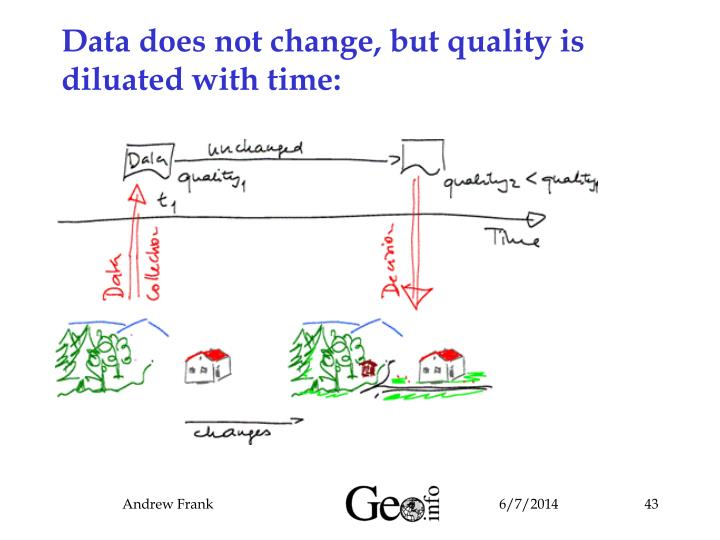 Data does not change, but quality is diluated with time: