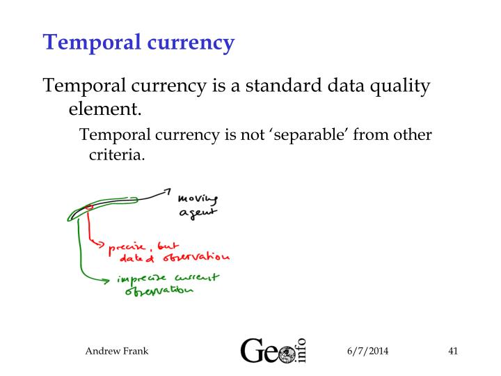 Temporal currency