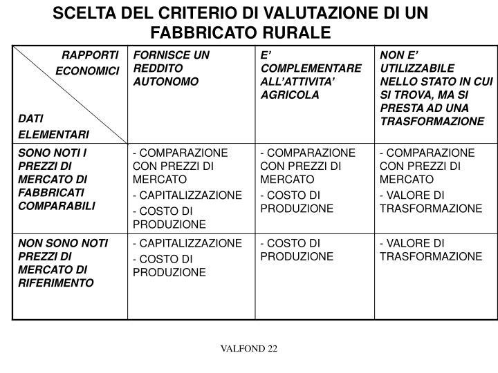 SCELTA DEL CRITERIO DI VALUTAZIONE DI UN FABBRICATO RURALE