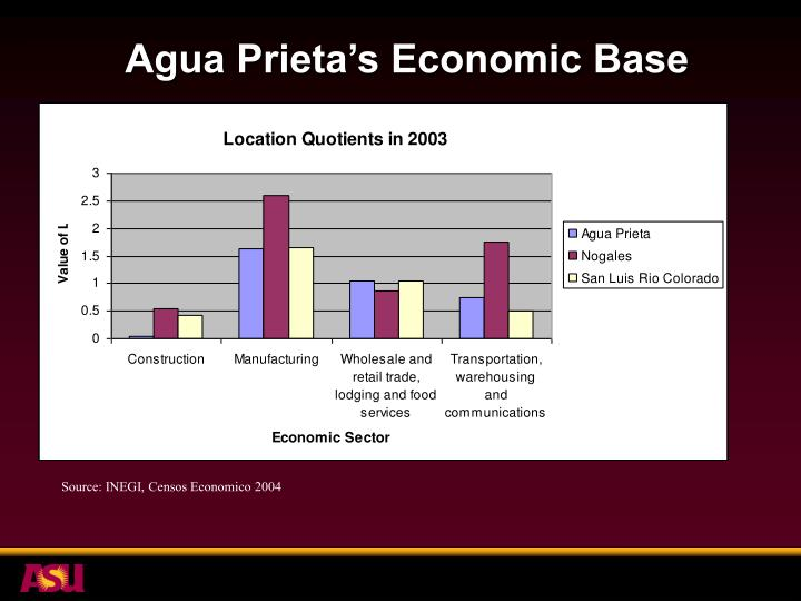 Agua Prieta's Economic Base