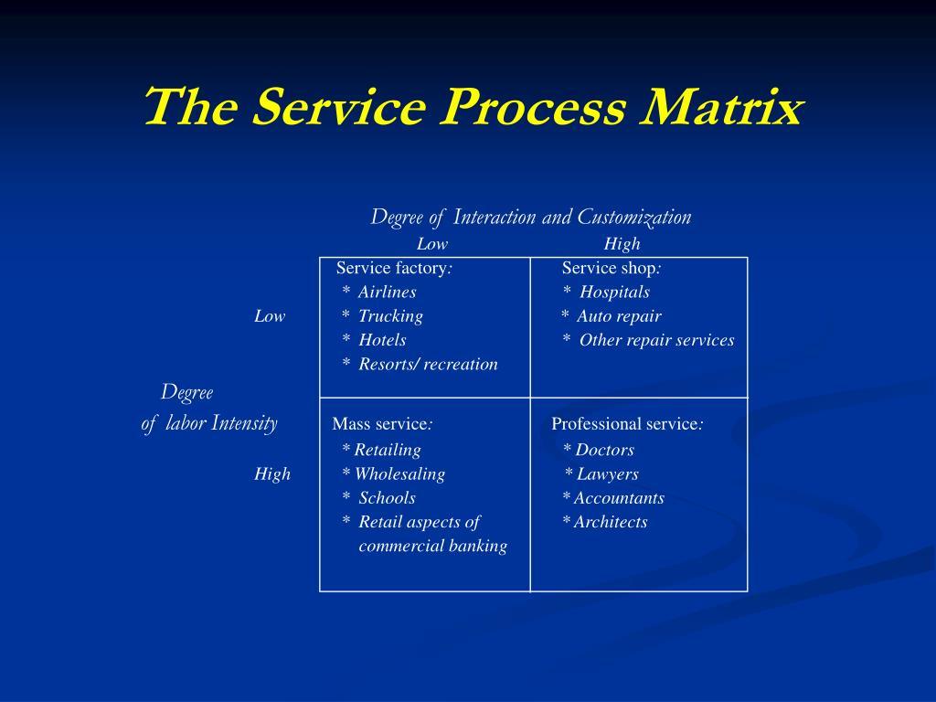 The Service Process Matrix