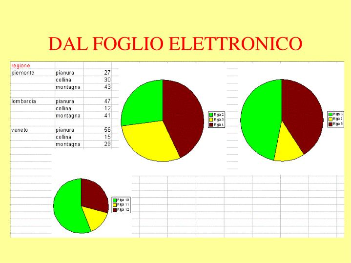 DAL FOGLIO ELETTRONICO