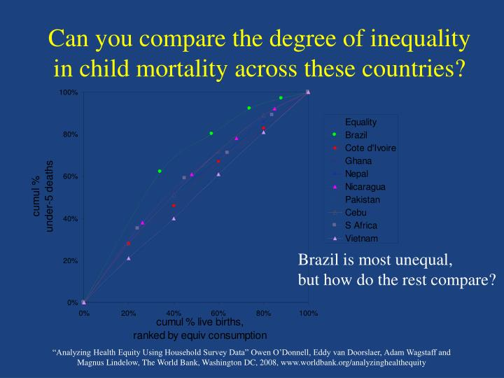 Can you compare the degree of inequality in child mortality across these countries?