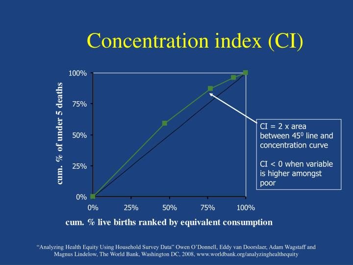 Concentration index (CI)