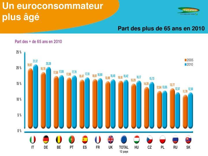 Un euroconsommateur plus âgé