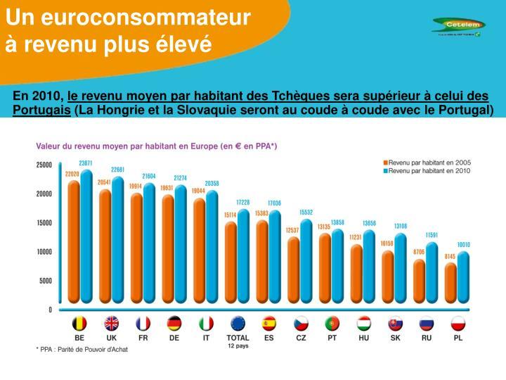 Un euroconsommateur   à revenu plus élevé