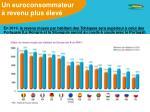 un euroconsommateur revenu plus lev