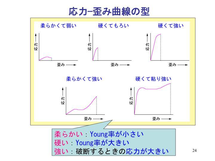 応力−歪み曲線の型