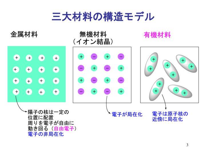 三大材料の構造モデル