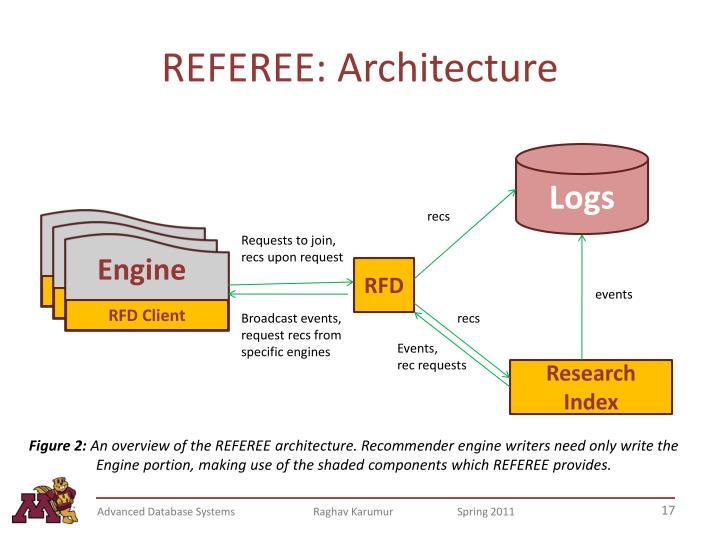 REFEREE: Architecture