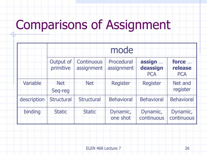 Comparisons of Assignment