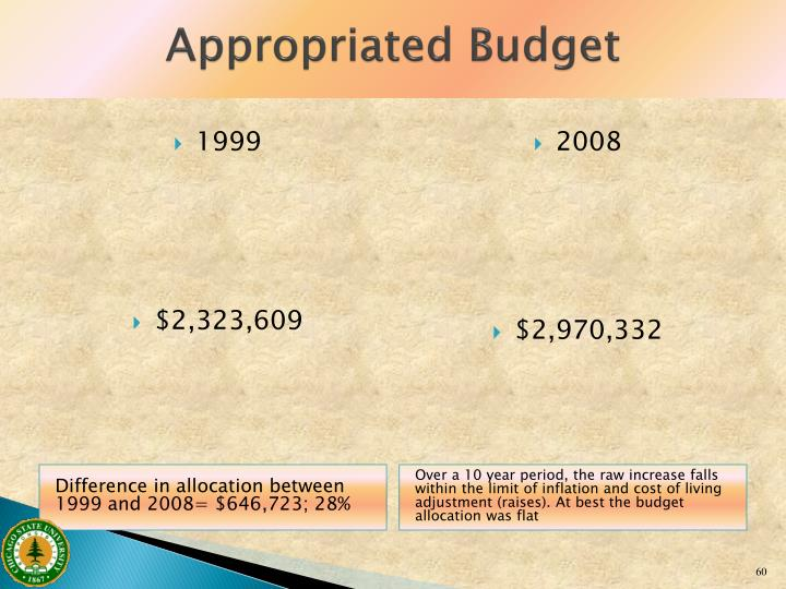 Appropriated Budget