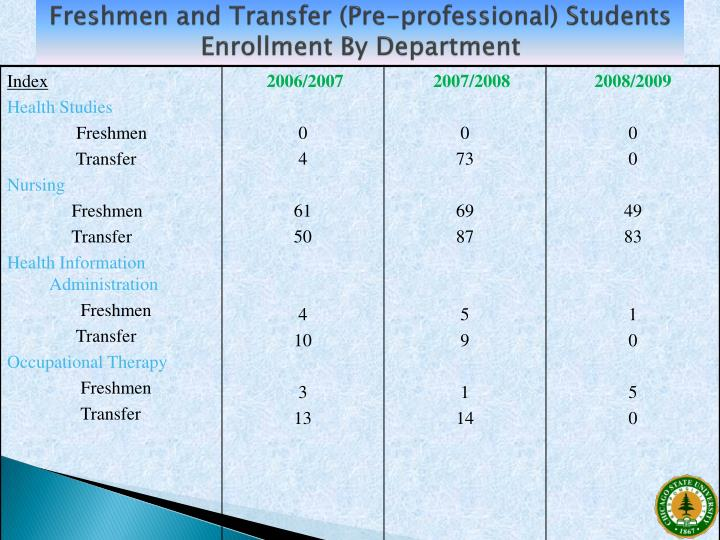Freshmen and Transfer (Pre-professional) Students Enrollment By Department