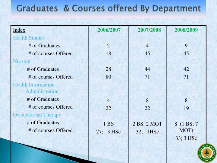Graduates  & Courses offered By Department