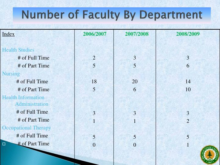 Number of Faculty By Department