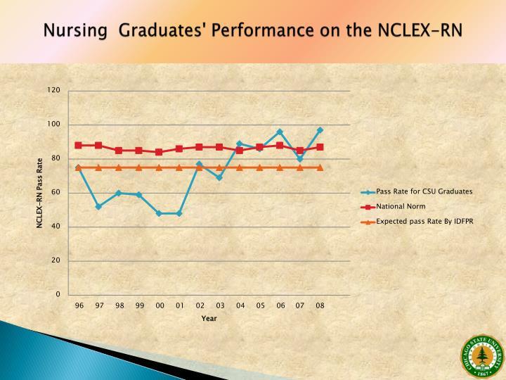 Nursing  Graduates' Performance on the NCLEX-RN