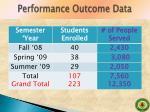performance outcome data1