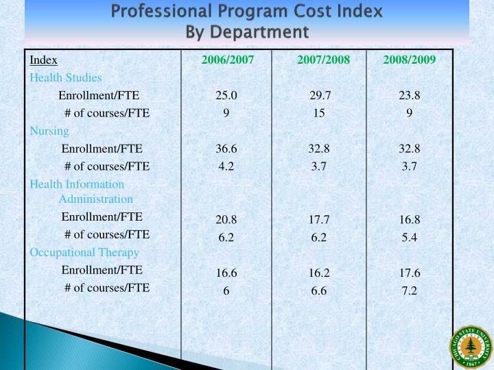 Professional Program Cost Index