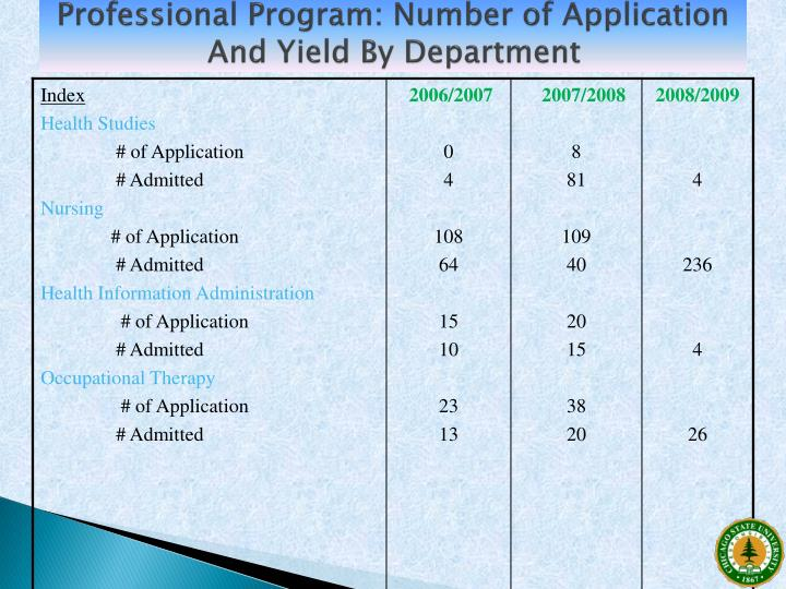 Professional Program: Number of Application And Yield By Department