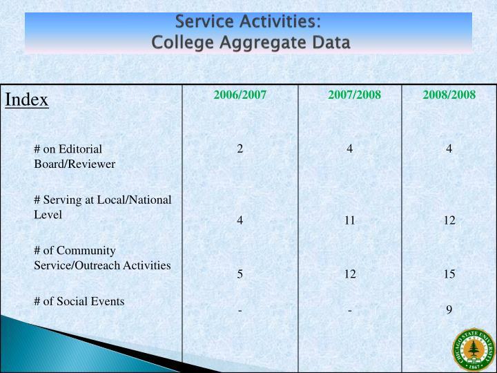 Service Activities: