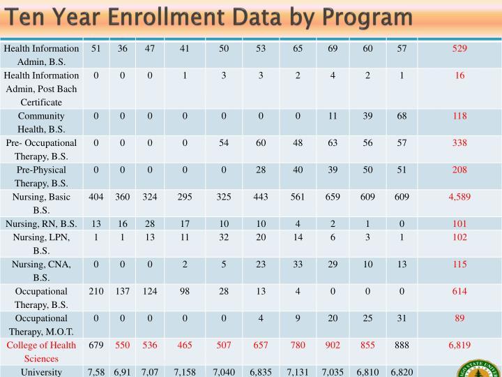 Ten Year Enrollment Data by Program