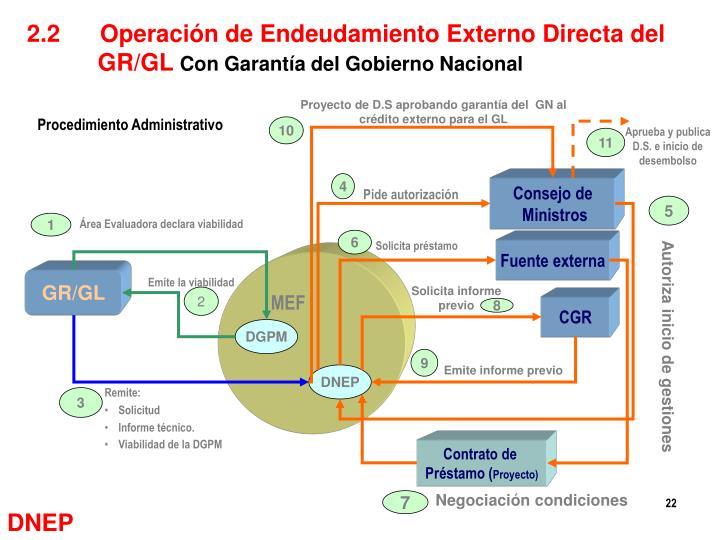 2.2      Operación de Endeudamiento Externo Directa del GR/GL