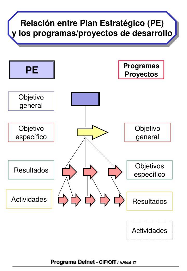 Relación entre Plan Estratégico (PE)