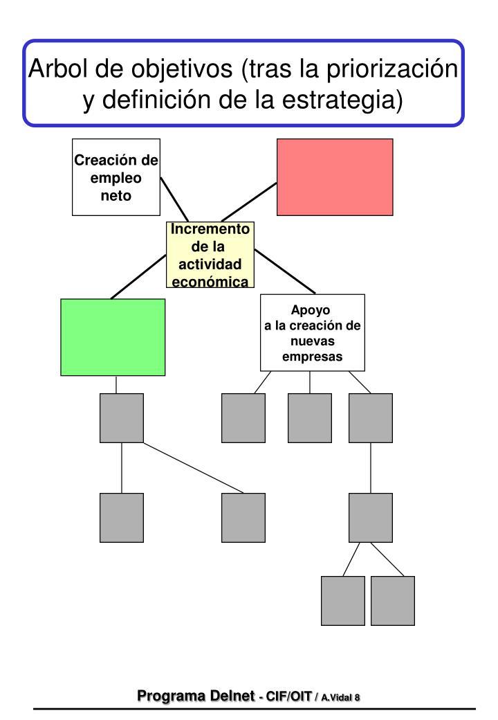 Arbol de objetivos (tras la priorización