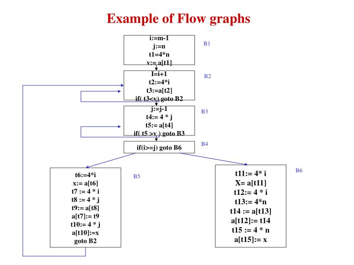 Example of flow graphs