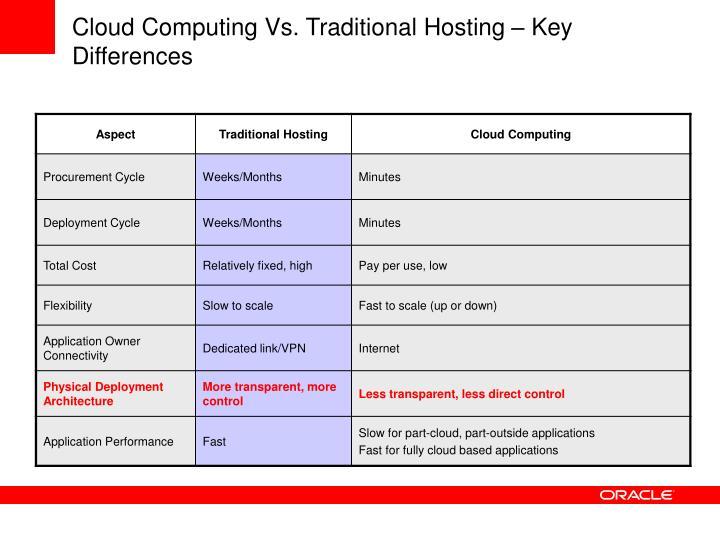 Cloud Computing Vs. Traditional Hosting – Key Differences