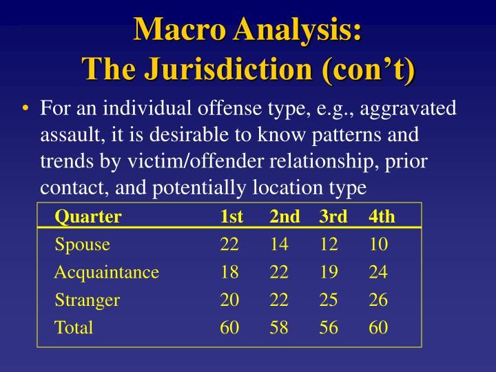 Macro Analysis: