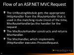 flow of an asp net mvc request1