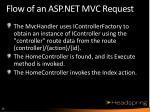 flow of an asp net mvc request2