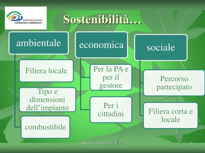 Sostenibilità…