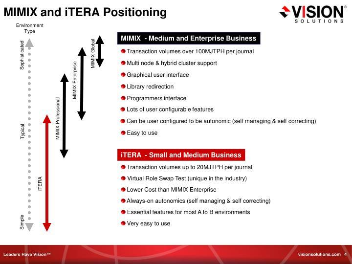 MIMIX and iTERA Positioning