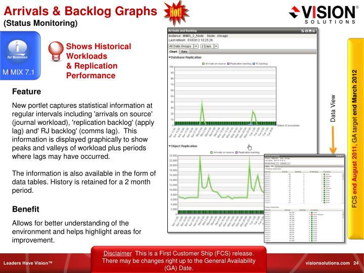 Arrivals & Backlog Graphs