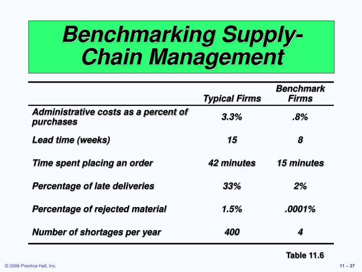 Benchmarking Supply-Chain Management