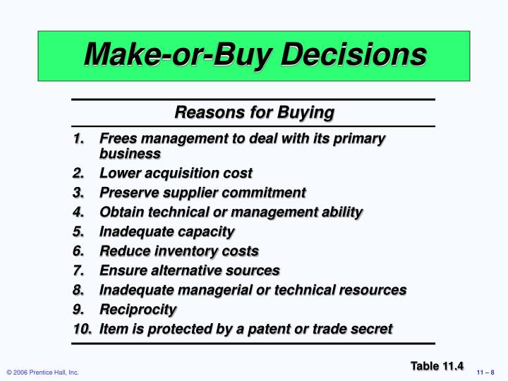 Reasons for Buying