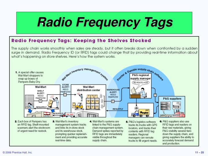 Radio Frequency Tags